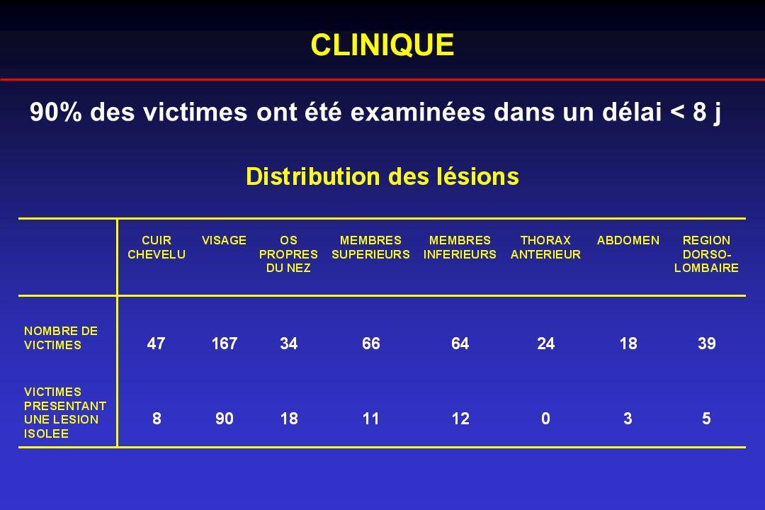90% des victimes ont été examinées dans un délai < 8 j