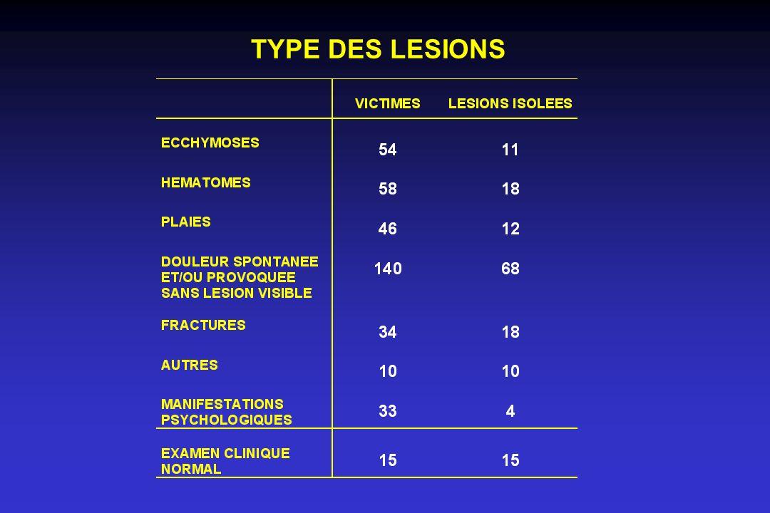 TYPE DES LESIONS Type des lésions