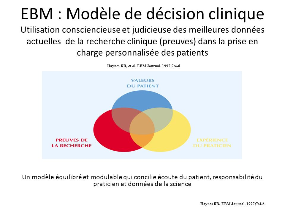 EBM : Modèle de décision clinique Utilisation consciencieuse et judicieuse des meilleures données actuelles de la recherche clinique (preuves) dans la prise en charge personnalisée des patients Haynes RB, et al. EBM Journal. 1997;7:4-6