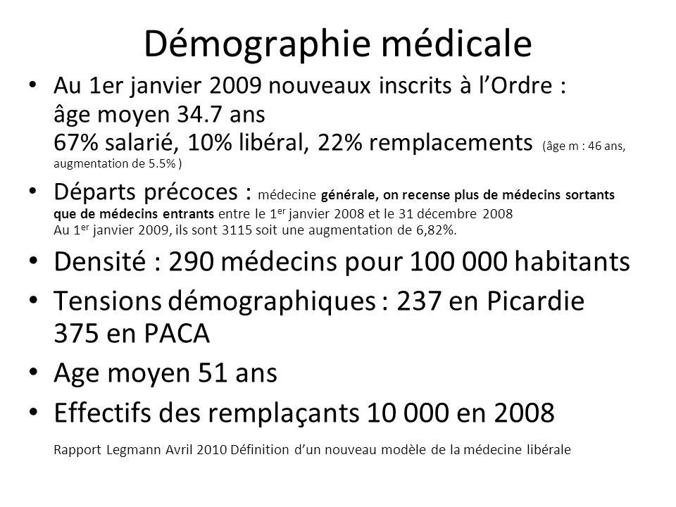 Démographie médicale Densité : 290 médecins pour 100 000 habitants
