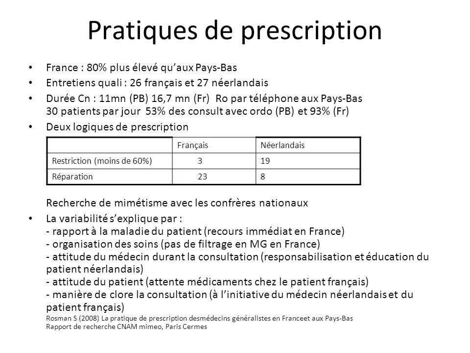 Pratiques de prescription