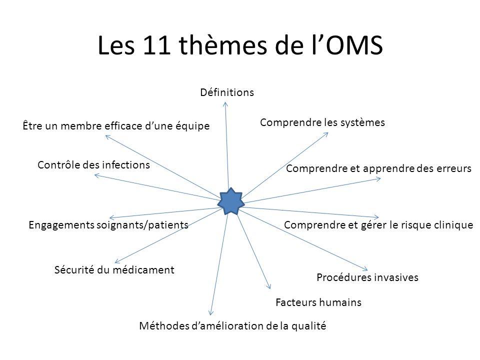 Les 11 thèmes de l'OMS Définitions Comprendre les systèmes
