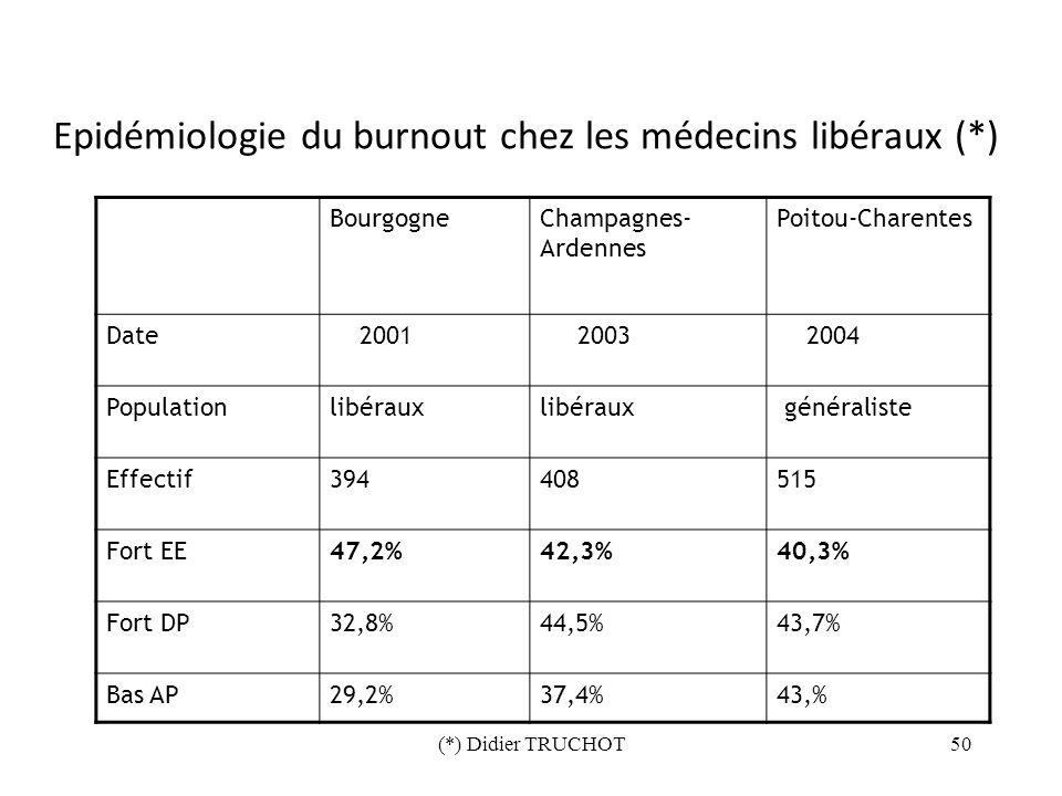 Epidémiologie du burnout chez les médecins libéraux (*)