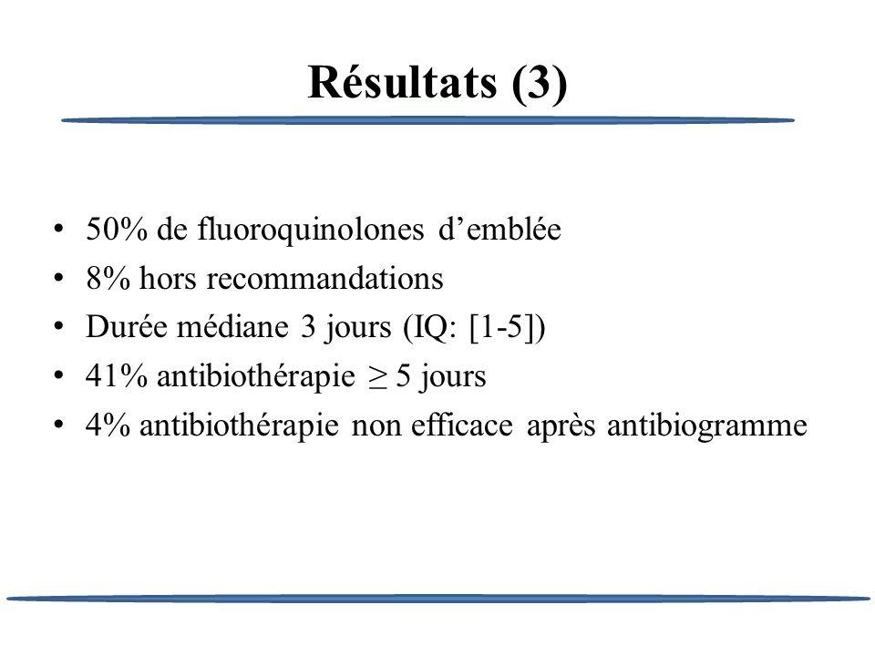 Résultats (3) 50% de fluoroquinolones d'emblée 8% hors recommandations