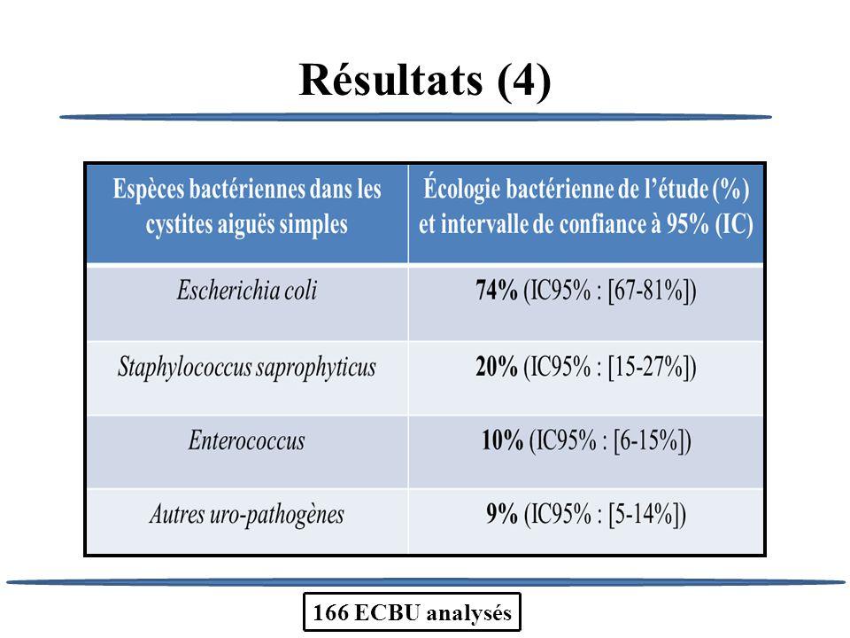 Résultats (4) 166 ECBU analysés