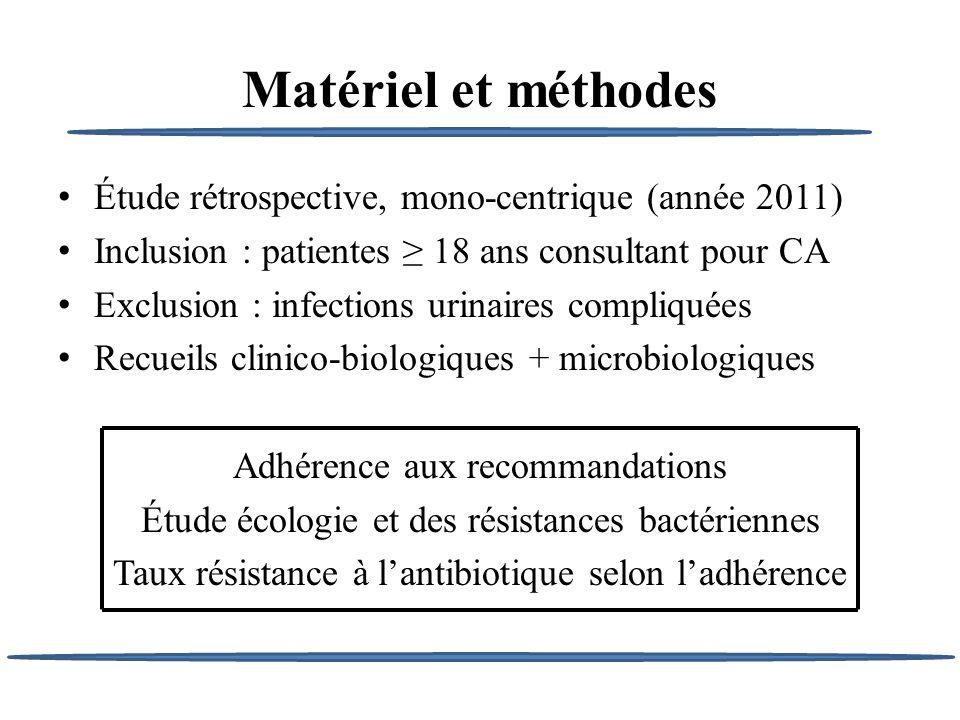 Matériel et méthodes Étude rétrospective, mono-centrique (année 2011)