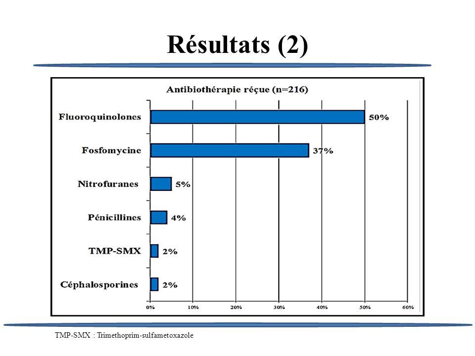 Résultats (2) TMP-SMX : Trimethoprim-sulfametoxazole