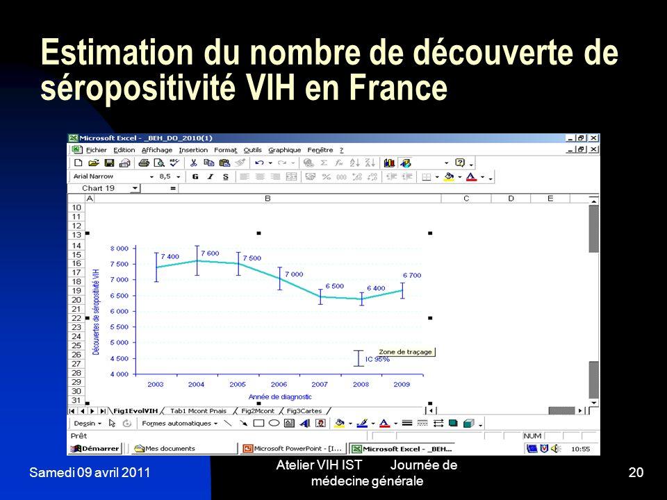 Estimation du nombre de découverte de séropositivité VIH en France