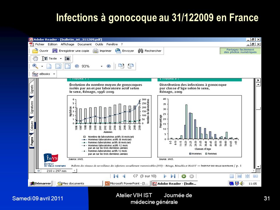 Infections à gonocoque au 31/122009 en France