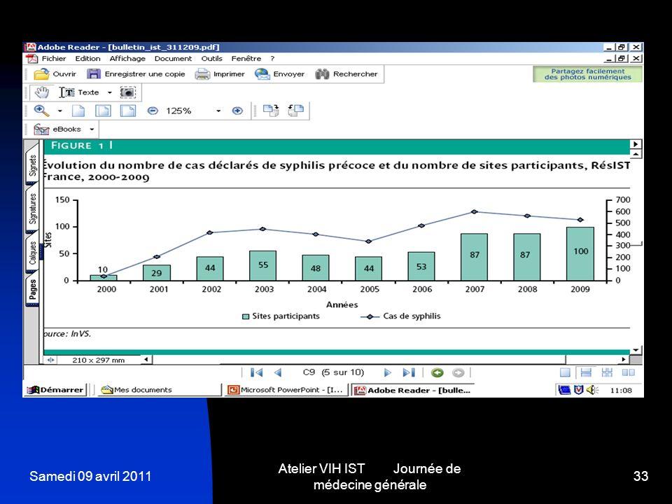 Atelier VIH IST Journée de médecine générale
