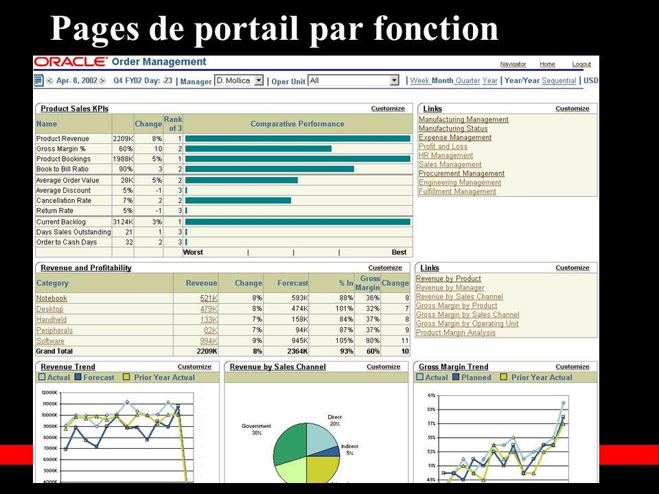 Pages de portail par fonction