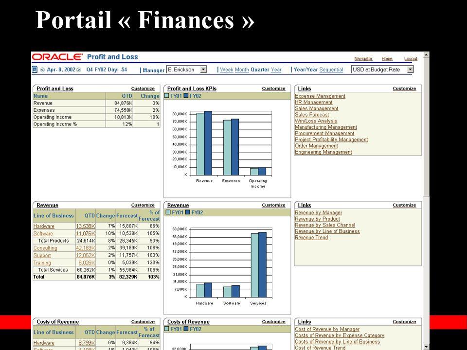 Portail « Finances »