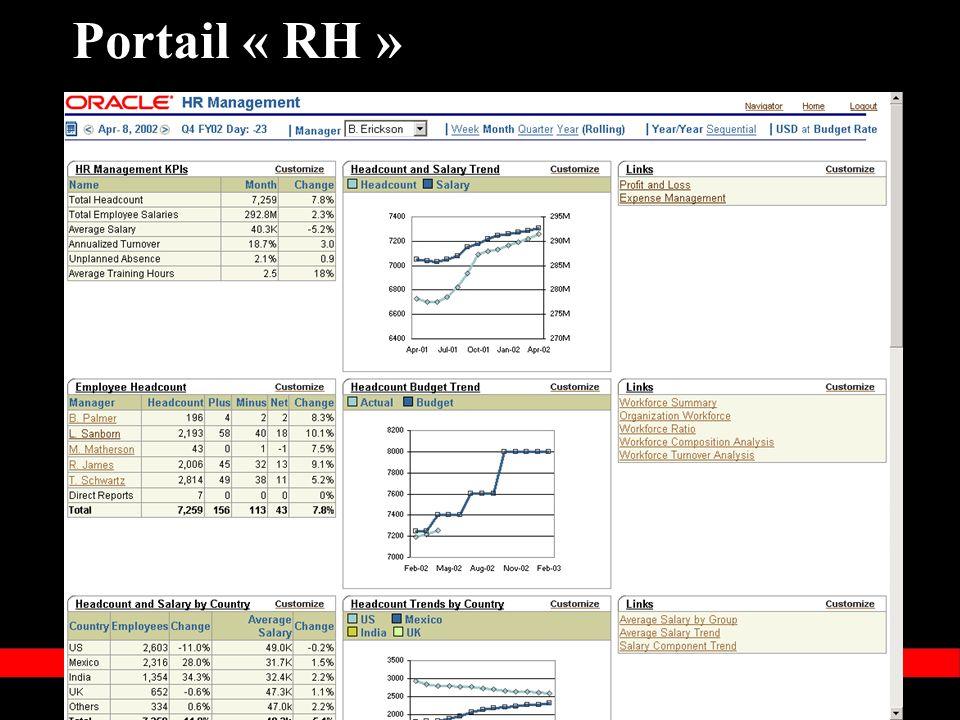 Portail « RH »