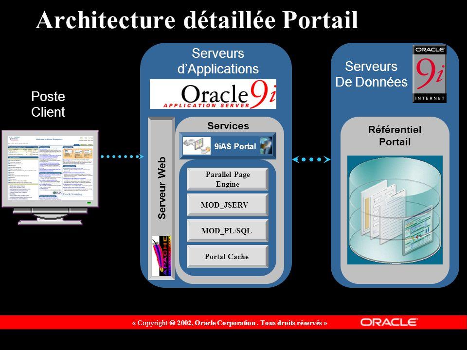 Architecture détaillée Portail