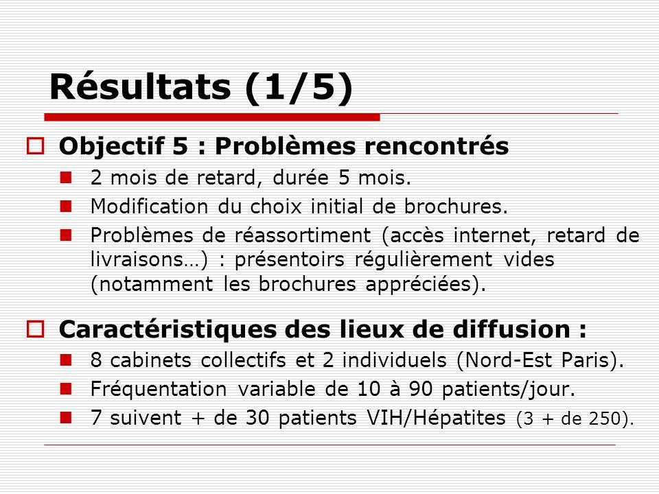 Résultats (1/5) Objectif 5 : Problèmes rencontrés
