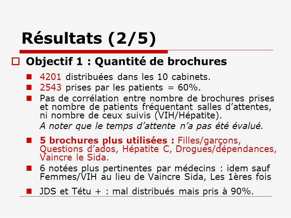 Résultats (2/5) Objectif 1 : Quantité de brochures