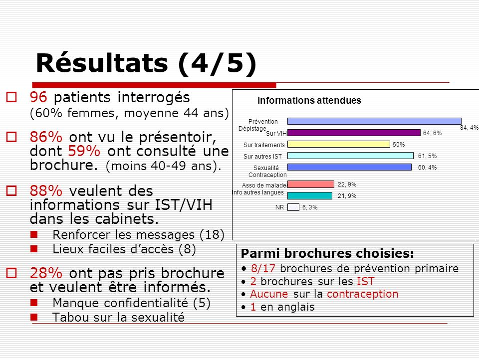 Résultats (4/5) 96 patients interrogés