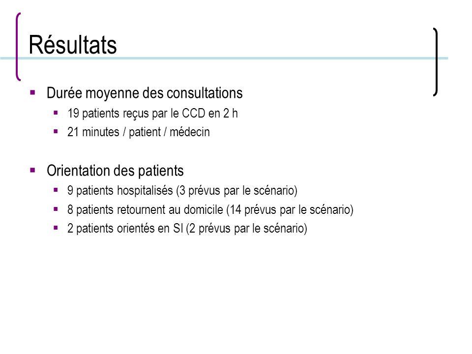 Résultats Durée moyenne des consultations Orientation des patients