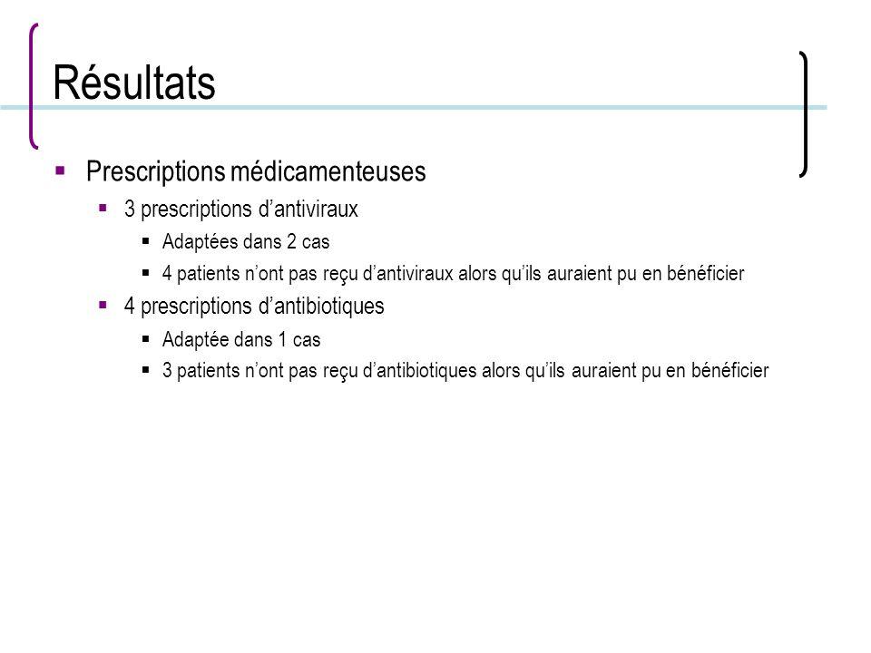 Résultats Prescriptions médicamenteuses 3 prescriptions d'antiviraux
