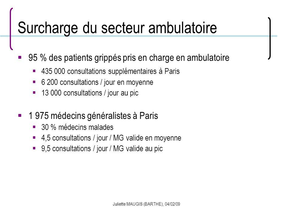 Surcharge du secteur ambulatoire
