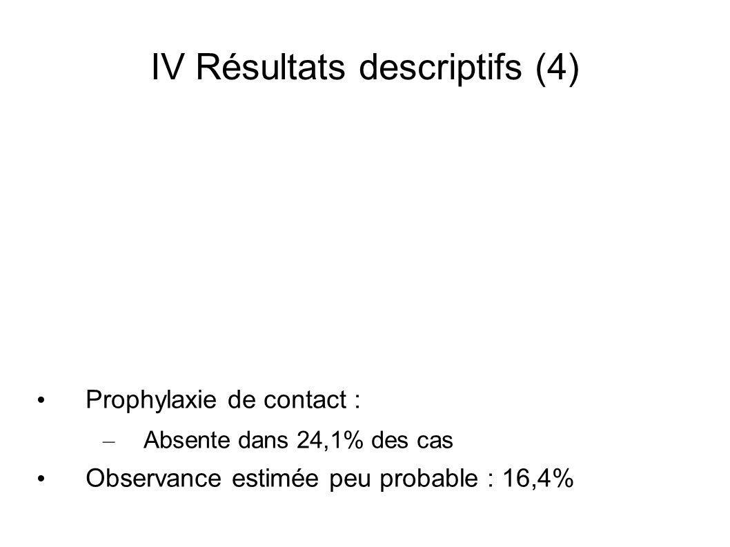 IV Résultats descriptifs (4)