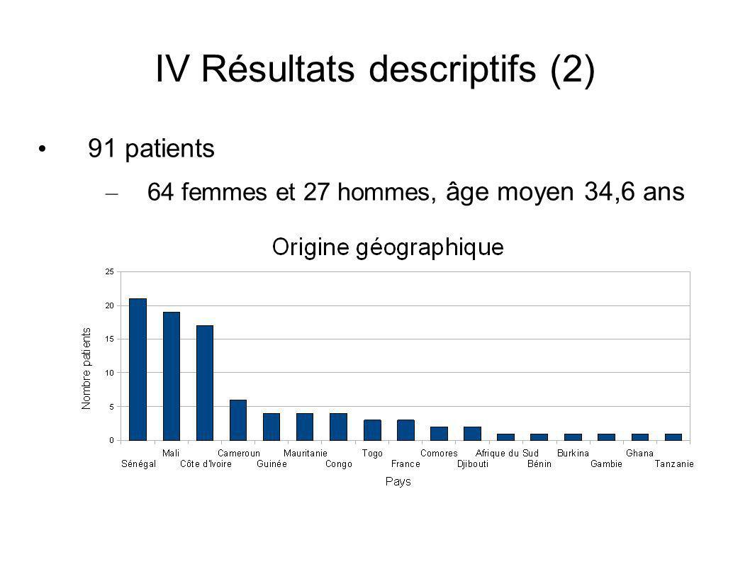 IV Résultats descriptifs (2)