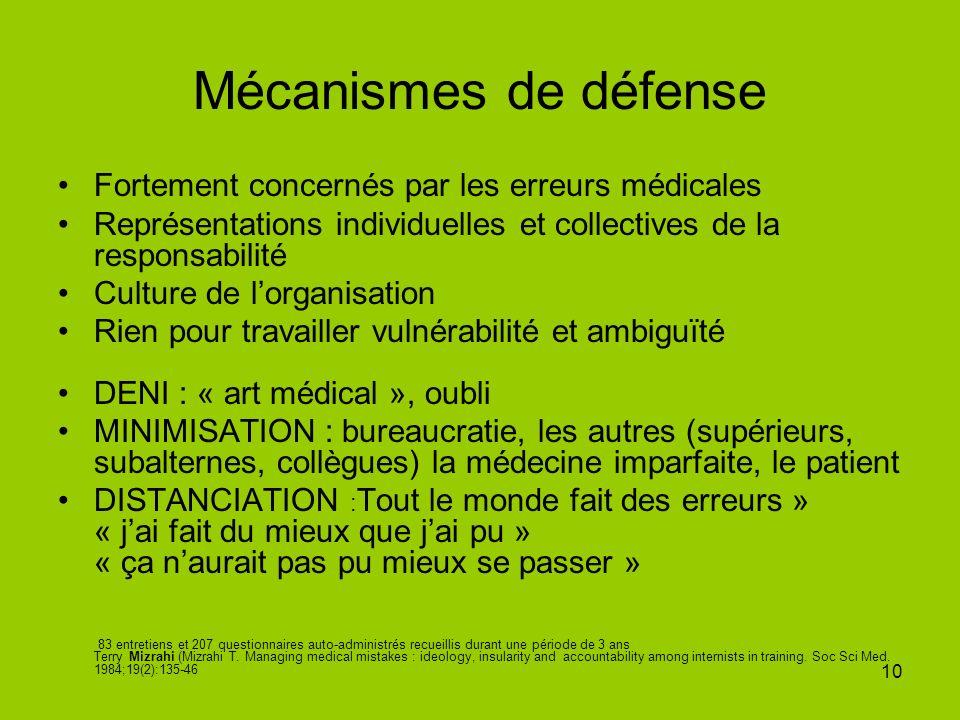 Mécanismes de défense Fortement concernés par les erreurs médicales