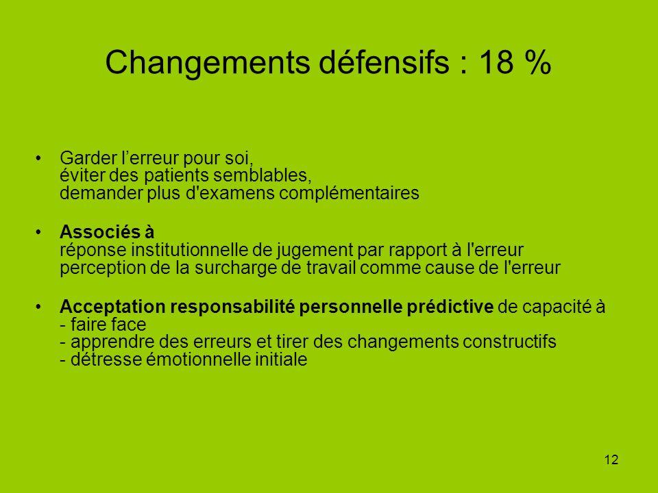 Changements défensifs : 18 %