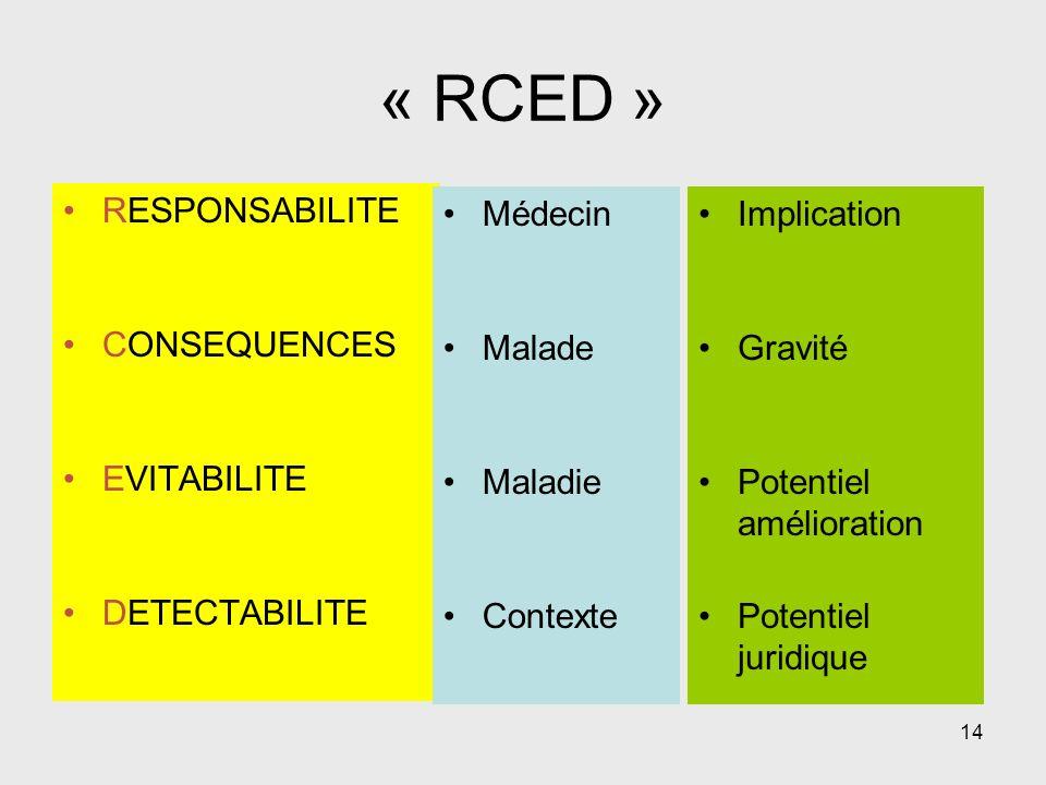 « RCED » RESPONSABILITE CONSEQUENCES EVITABILITE DETECTABILITE Médecin
