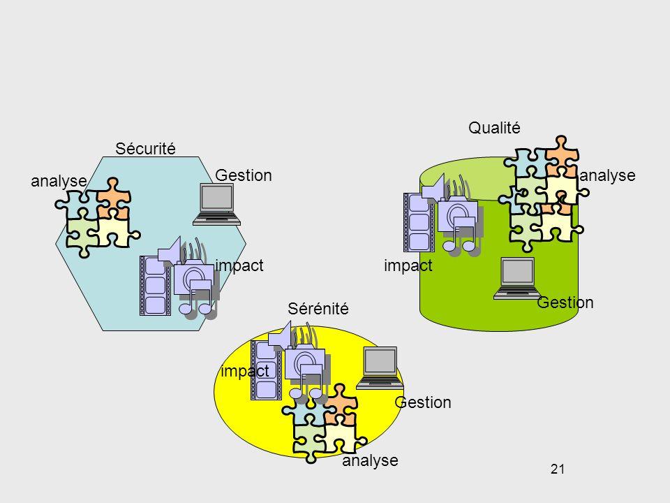 Qualité Sécurité Gestion analyse analyse impact impact Gestion Sérénité impact Gestion analyse