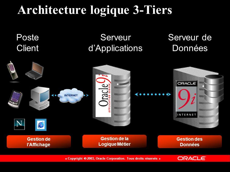 Architecture logique 3-Tiers