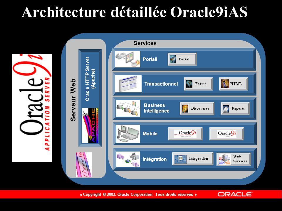 Architecture détaillée Oracle9iAS