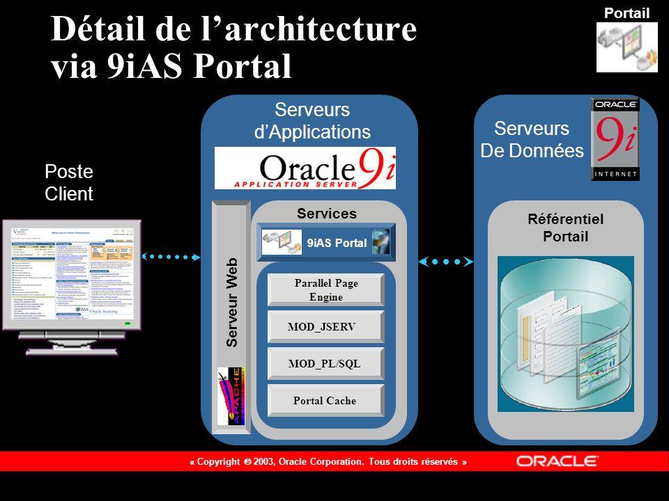 Détail de l'architecture via 9iAS Portal