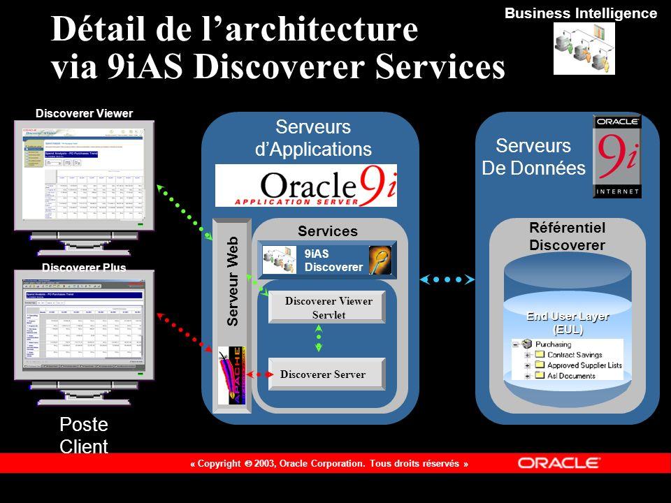 Détail de l'architecture via 9iAS Discoverer Services