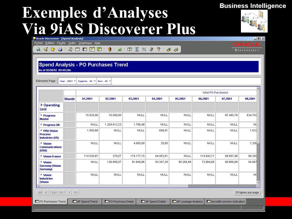 Exemples d'Analyses Via 9iAS Discoverer Plus