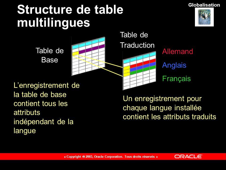 Structure de table multilingues