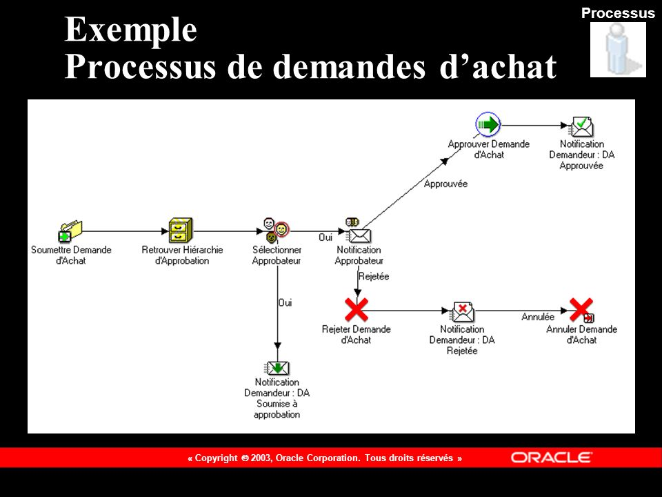 Exemple Processus de demandes d'achat