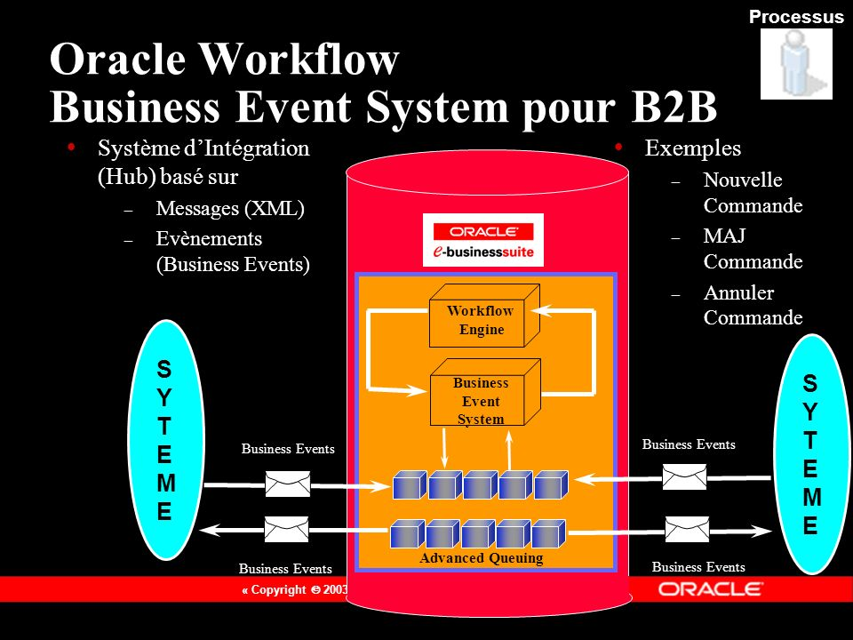 Oracle Workflow Business Event System pour B2B