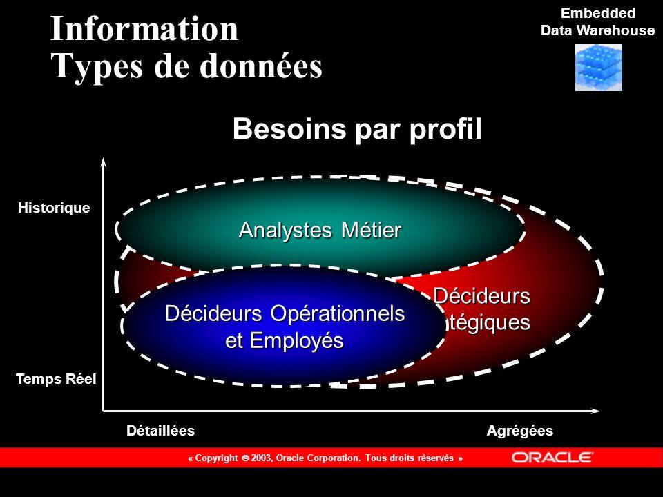 Information Types de données