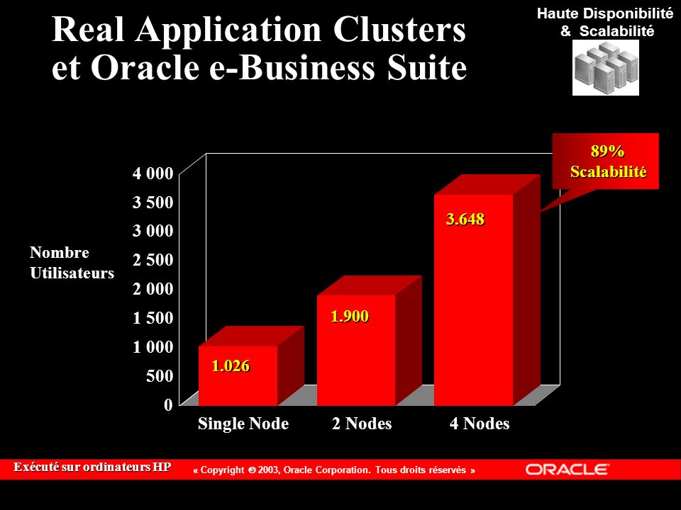 Real Application Clusters et Oracle e-Business Suite