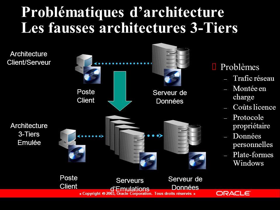 Problématiques d'architecture Les fausses architectures 3-Tiers