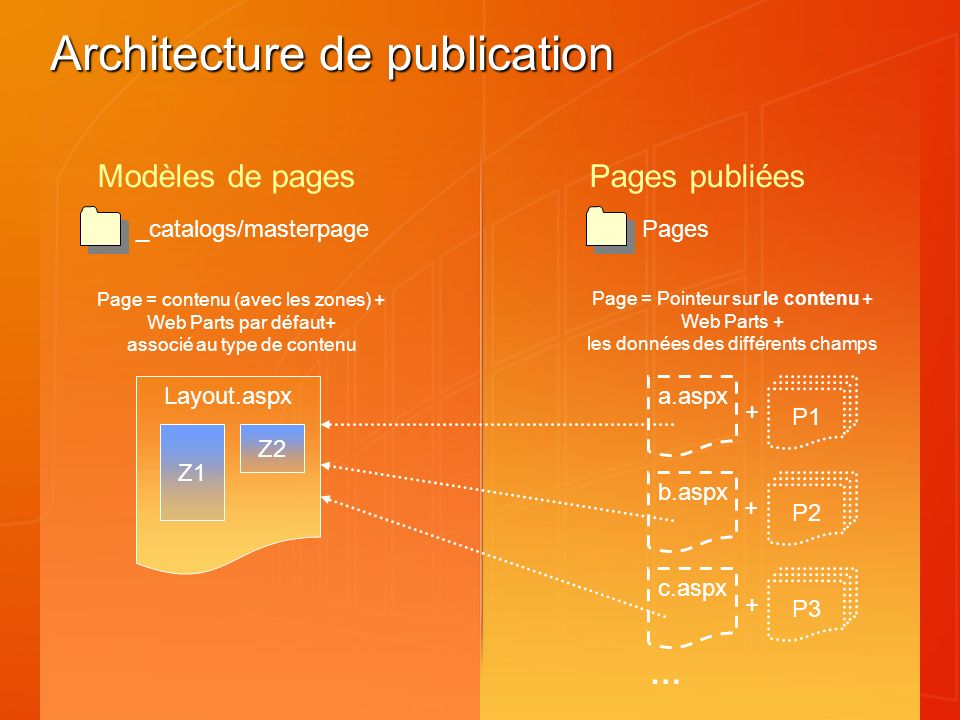 Architecture de publication