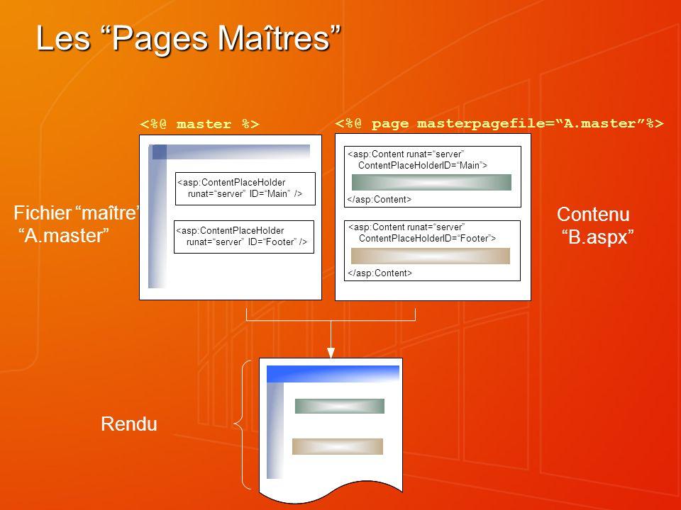 Les Pages Maîtres Fichier maître : A.master Contenu B.aspx