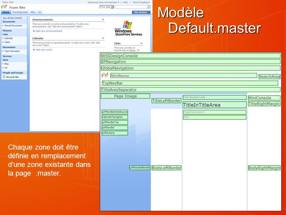 Modèle Default.master Chaque zone doit être définie en remplacement d'une zone existante dans la page .master.