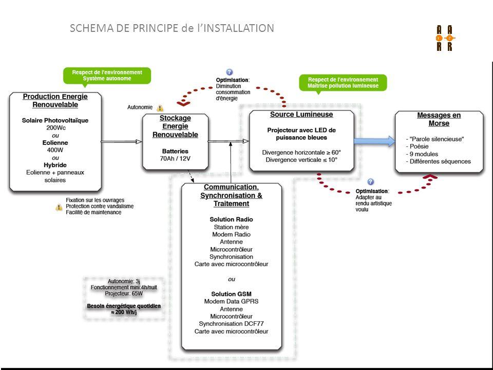 SCHEMA DE PRINCIPE de l'INSTALLATION