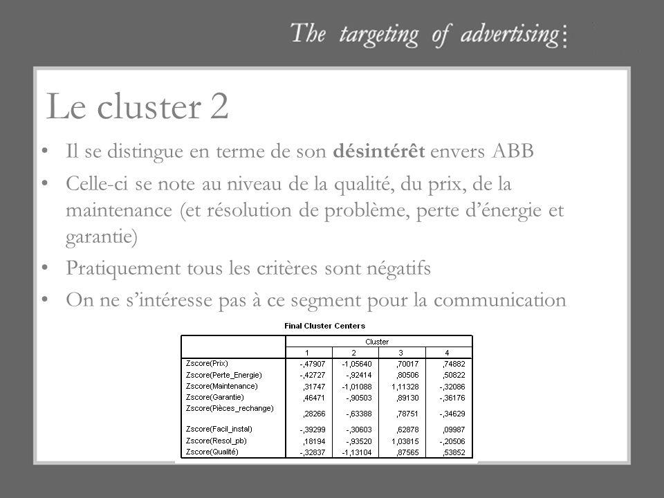 Le cluster 2 Il se distingue en terme de son désintérêt envers ABB