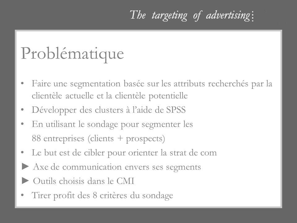 Problématique Faire une segmentation basée sur les attributs recherchés par la clientèle actuelle et la clientèle potentielle.
