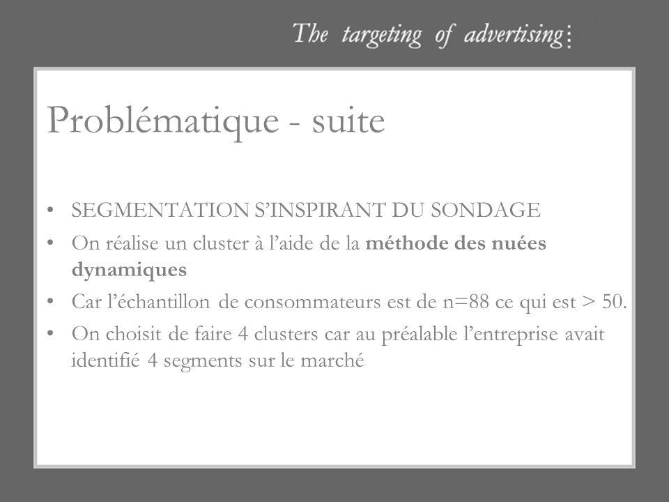 Problématique - suite SEGMENTATION S'INSPIRANT DU SONDAGE