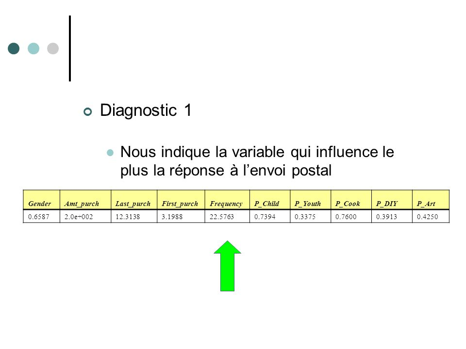 Diagnostic 1 Nous indique la variable qui influence le plus la réponse à l'envoi postal. Gender. Amt_purch.