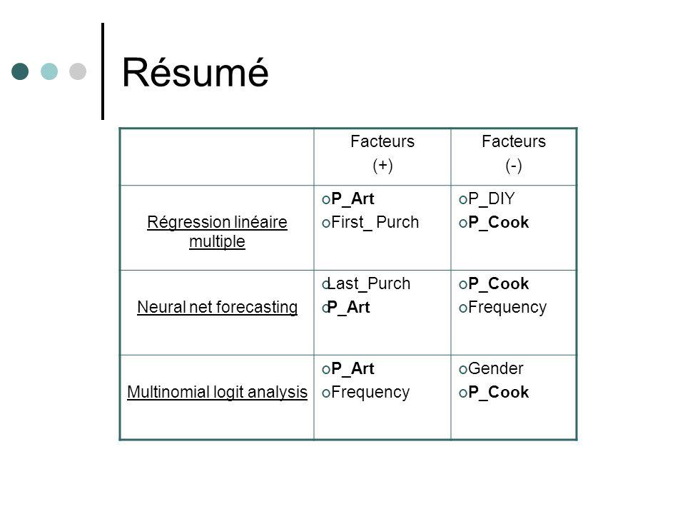 Résumé Facteurs (+) (-) Régression linéaire multiple P_Art